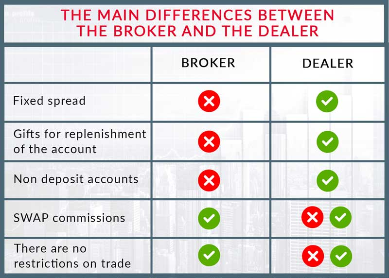 The difference between broker and dealer