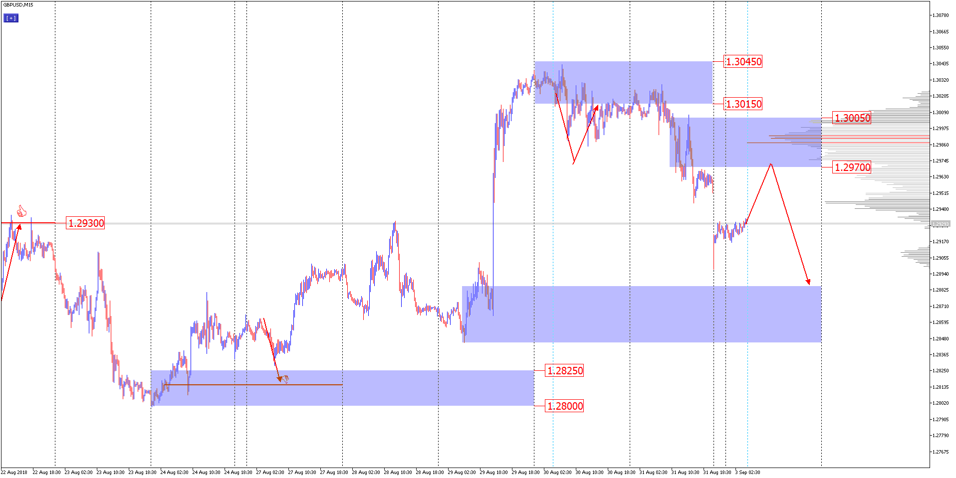 technical analysis of GBPUSD for September 3