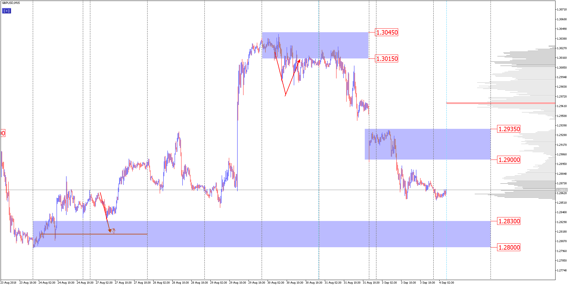 technical analysis of GBPUSD for September 4